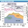 【知らなかった】魚介類自給率55% / 輸入依存の島国日本