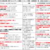 日本看護協会が目指すナースプラクティショナー:NP(仮称)制度:診療看護師とNP