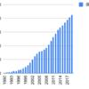 1990年からグローブライドを積み立てるとどうなるか