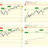 株価調整の波