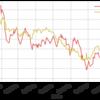 私が新興国株に重点投資する理由
