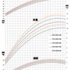 母乳育児の成長曲線を比較してみた(厚労省、WHO、日本母乳哺育学会)