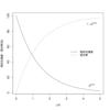 葉面積指数(LAI)について