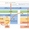 LinuxブロックデバイスとNFSとネットワークの関係性