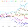 【株 FX】米10年債低下で逆イールドカーブ示現でリセッションの懸念高まる