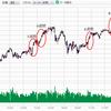 現在の日経平均株価の上昇トレンドが強いものと想定するなら、どれくらい上げるのか?