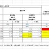 コロナステージ判断6指標_推移_東京都版
