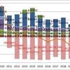 目指せ、2030年CO2排出ゼロ