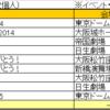 ジャニーズWEST桐山照史個人公演数一覧まとめ(2014-2018)