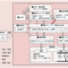 情報処理安全確保支援士 4.4 情報セキュリティのための組織