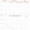 ハードディスク価格調査