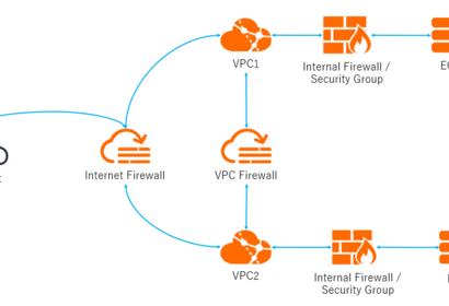 クラウドセキュリティのファーストアイテム!Cloud Firewallのご紹介