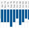過去調整時、下げ相場時の下落幅は?また株価回復までの期間は?