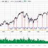 日経平均株価のシナリオの見直し