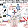内閣府「人工知能ホスピタル」プロジェクトー5