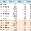 7.22用ストップ高銘柄チェック 選挙の結果を経ていかに!?