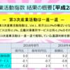 平成28年8月のサービス産業活動(第3次産業活動指数)の状況を説明したエントリーをまとめておきます