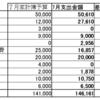 2017 7月の家計簿 収支記録