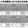 """文科省の資料では東大理3の男女合格""""率""""はほぼ同率、という事実を知って、改めて考えたこと"""