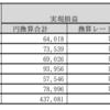 トラリピ月間結果報告 2016年11月~2017年5月