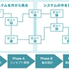 ガイドブックのガイド(4)サルNASAとシステミング