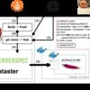 Serverspec と Infrataster でテストした Docker コンテナイメージを Jenkins を介して Amazon ECR に push する考察