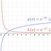 polygamma(m, x) - ポリガンマ関数