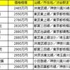 渋谷駅まで30分以内の駅を調査!中古マンション価格相場が安い駅ランキング【カップル編】