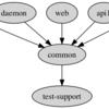 モジュール間の依存関係図をGraphvizで図示する