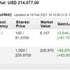 米国株投資状況 2021年2月第3週
