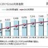 SNS利用動向に関する調査