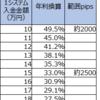【ループイフダン4・5すくみ検証結果】3月2週は2500pips証拠金で年利換算33.0%。2000pipsで49.5%。4すくみ側はよく動いています。