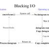 Non-Blocking I/O, I/O Multiplexing, Asynchronous I/Oの区別