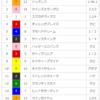 【重賞回顧】2018/2/18-11R-小倉-小倉大賞典回顧(川田と小倉)