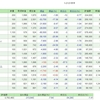 3/25の損益・PF(-55,453円)