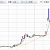 タカタ株急騰!2ヶ月で350円から1200円へ