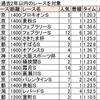 七夕賞にホマレボシ産駒(7/7(日)競馬回顧)