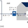 IoT検定対策2章 産業システム(1/2)