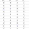 FC東京の2ndステージをデータを用いて理論的などんぶり勘定を行うの巻