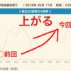 【金利予想】フラット35の2018年6月金利は米長期金利上昇の影響で上がり1.37%に確定!