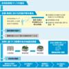高レベル放射性廃棄物の最終処分等に関する要請 北海道の回答