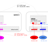 vQFX10000 で VXLAN+EVPN (evpn-inter-subnet-forwarding(Symmetric) 編) (original : 2017/01/09)