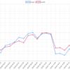 3/26(火)のEA運用結果 +153,958円(+106.2pips) 真夜中のドル円勢が巻き返し無事プラスです。TOPはFREAKドル円