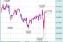 ドルの不穏な動き―FX