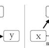 第43回 変数間の関連パターン