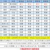 【八陣図】土地4・5NPC難易度表(最終版)