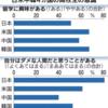 「留学に興味」高校生の51%
