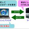 【初心者向け】HTMLとは?CSSとは?