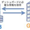 Grafana を使ってサーバメモリ使用率、CPU使用率を可視化する