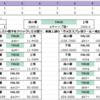 WG1積み+士魂1積み+内火艇(☆10)1積みの対集積地棲姫 バカンスmode補正について